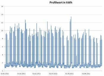 Stromlastganganalyse und Lastgangoptimierung